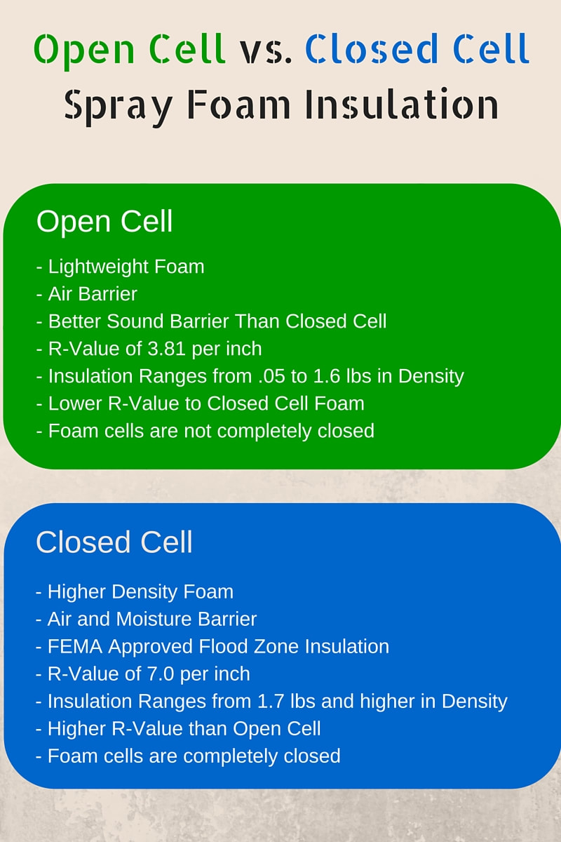 Insulation Open Amp Closed Cell Foam Insulation Blown In Insulation Global Green